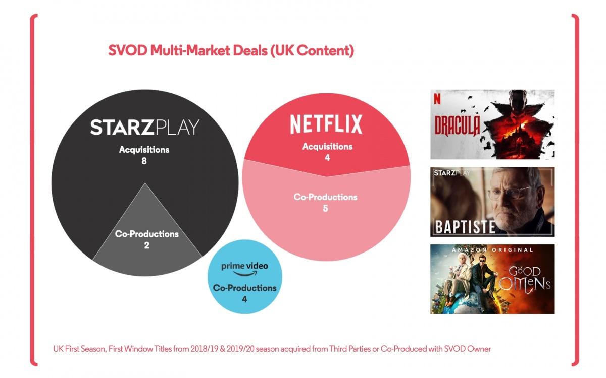 20210218 Multi Market SVOD Deals 005