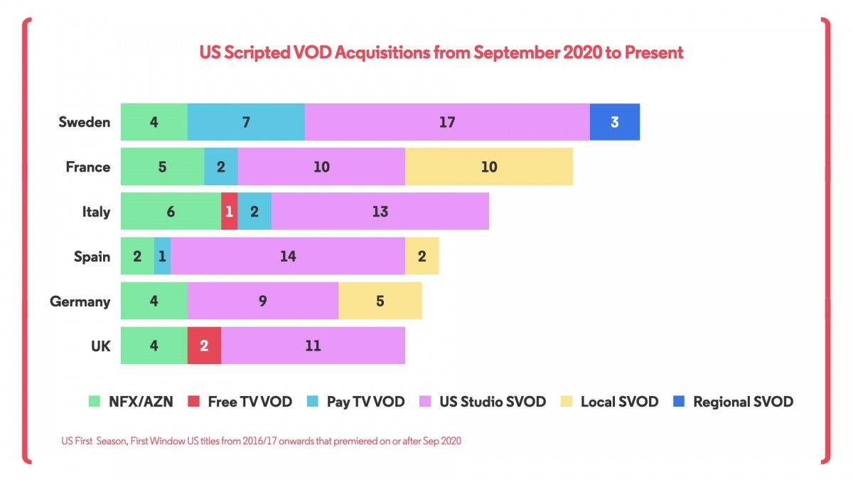 VOD Acquistions Europe