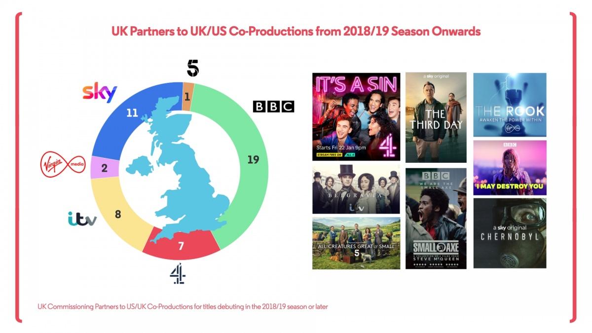 UK Partners Co Productions