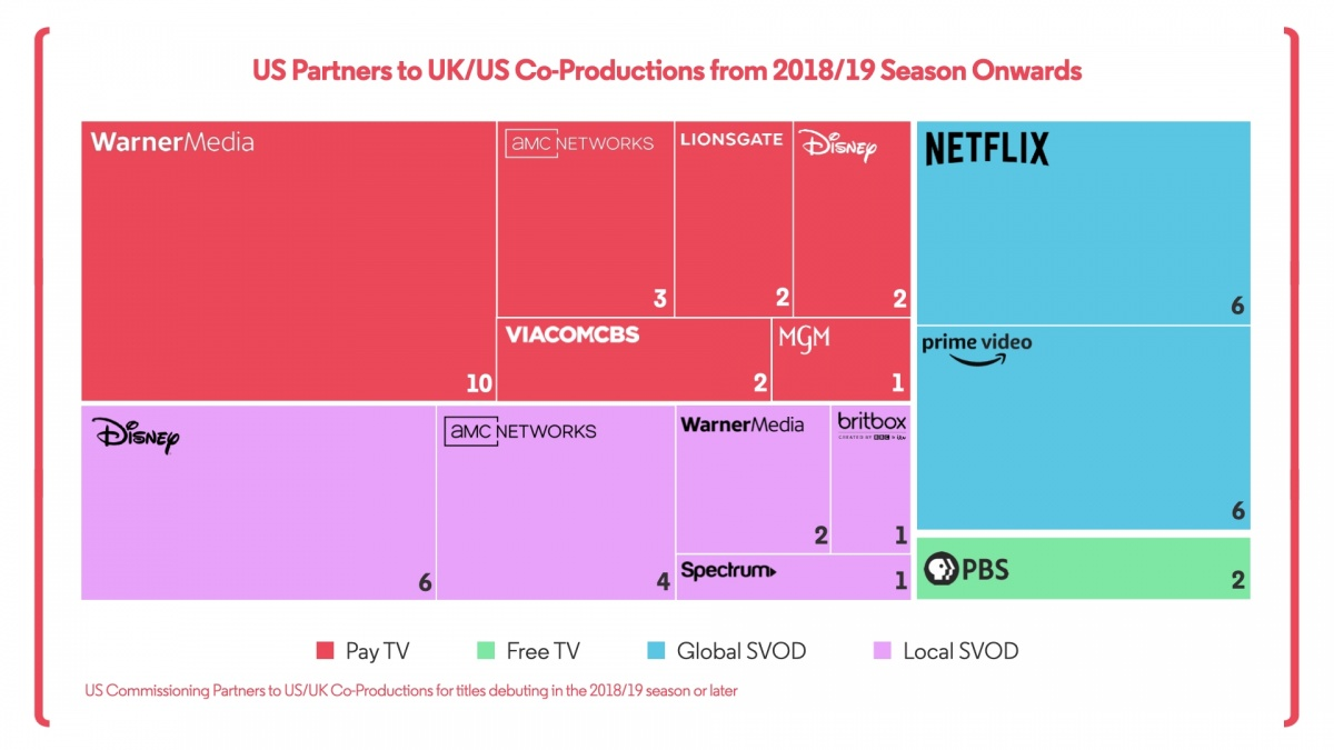US Partners Co Productions