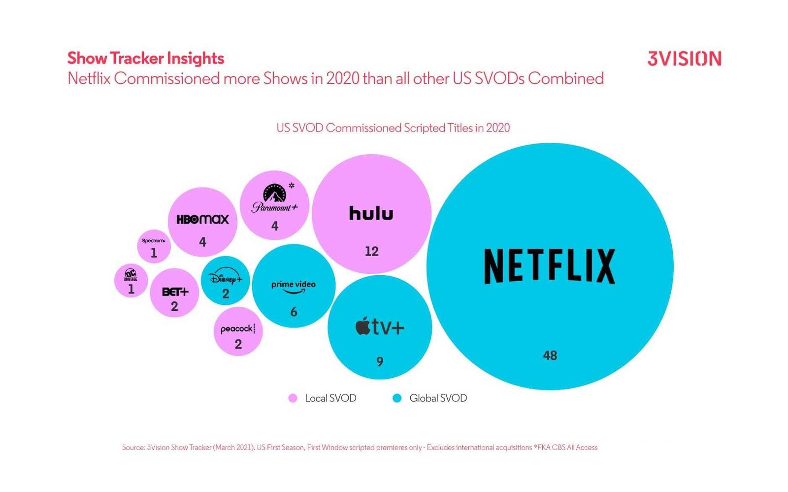 ST TV acquisitions