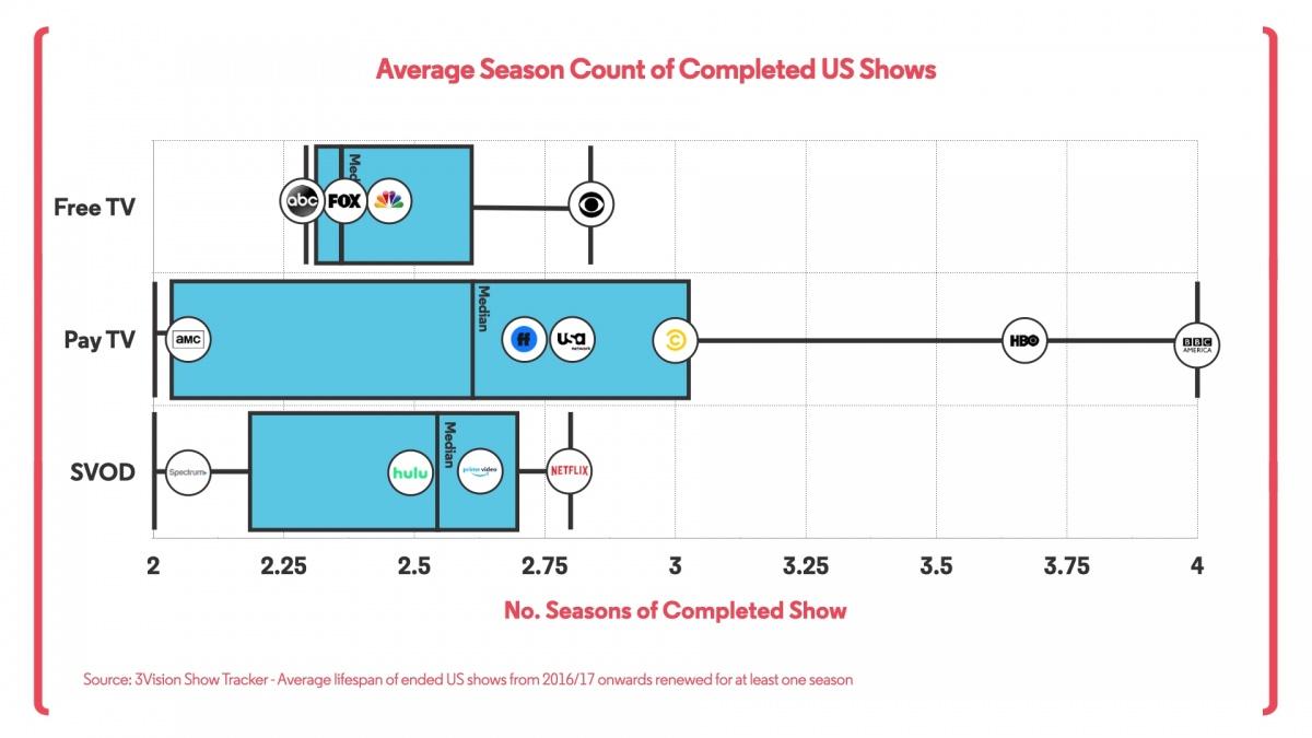 Average Season Count 2