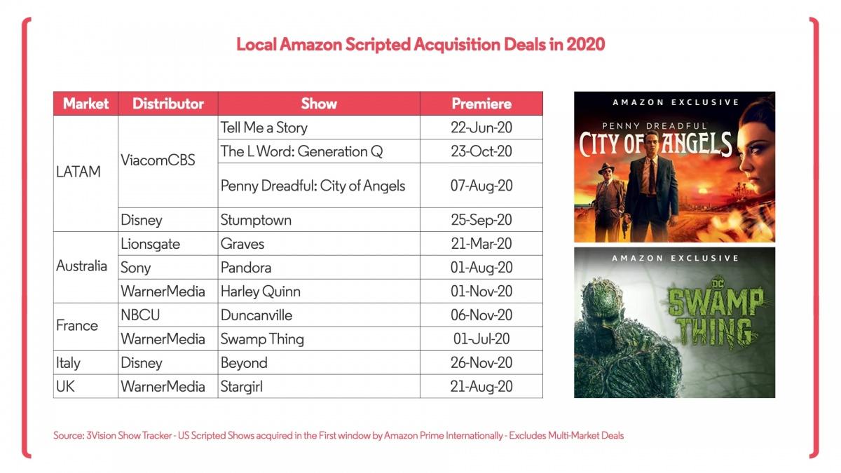 Local Amazon Acquisitions