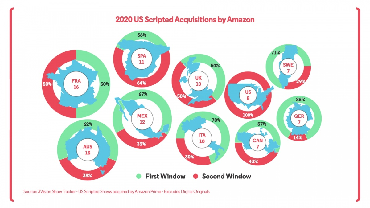Amazon Acquisitions2020