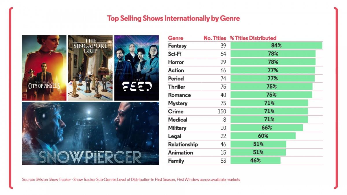 Top Selling Genres