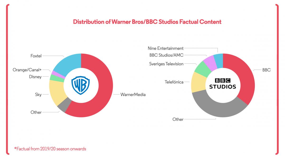 Warner Bros BBC Studios Distribution
