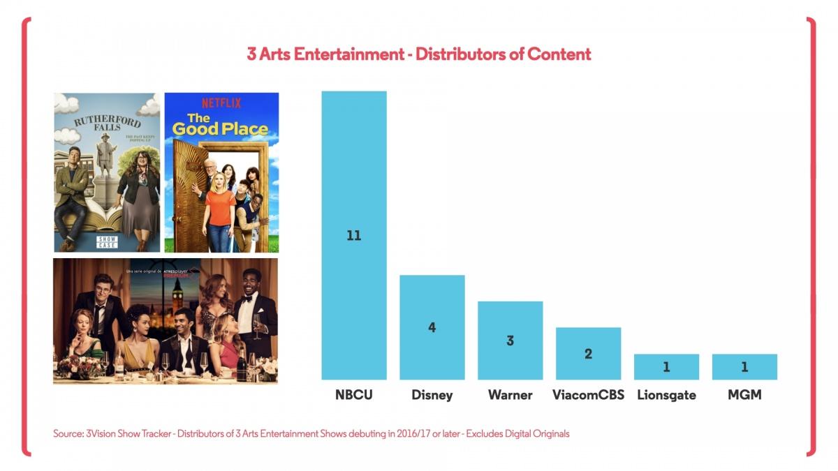 3 Arts Distribution