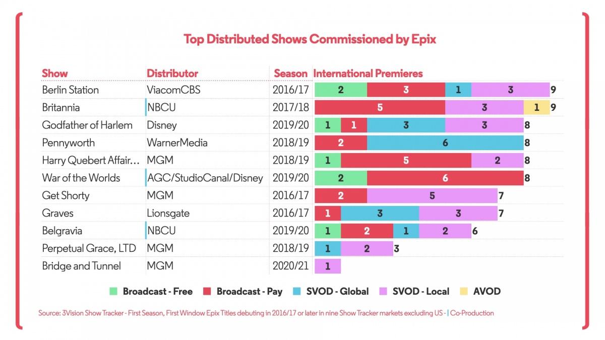 Epix Distribution