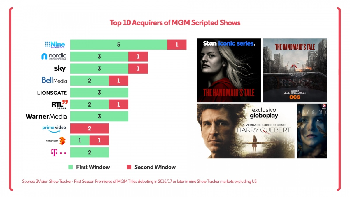 MGM Top Buyers