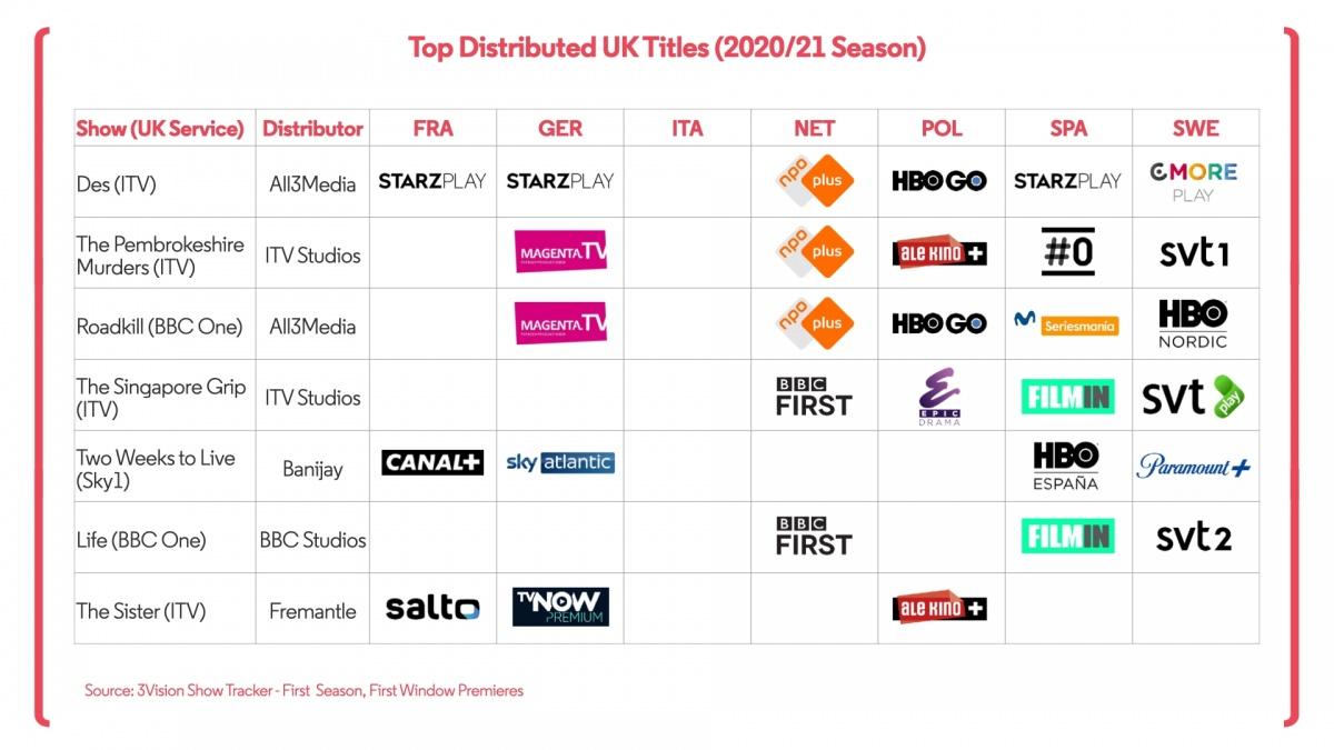Top UK Titles