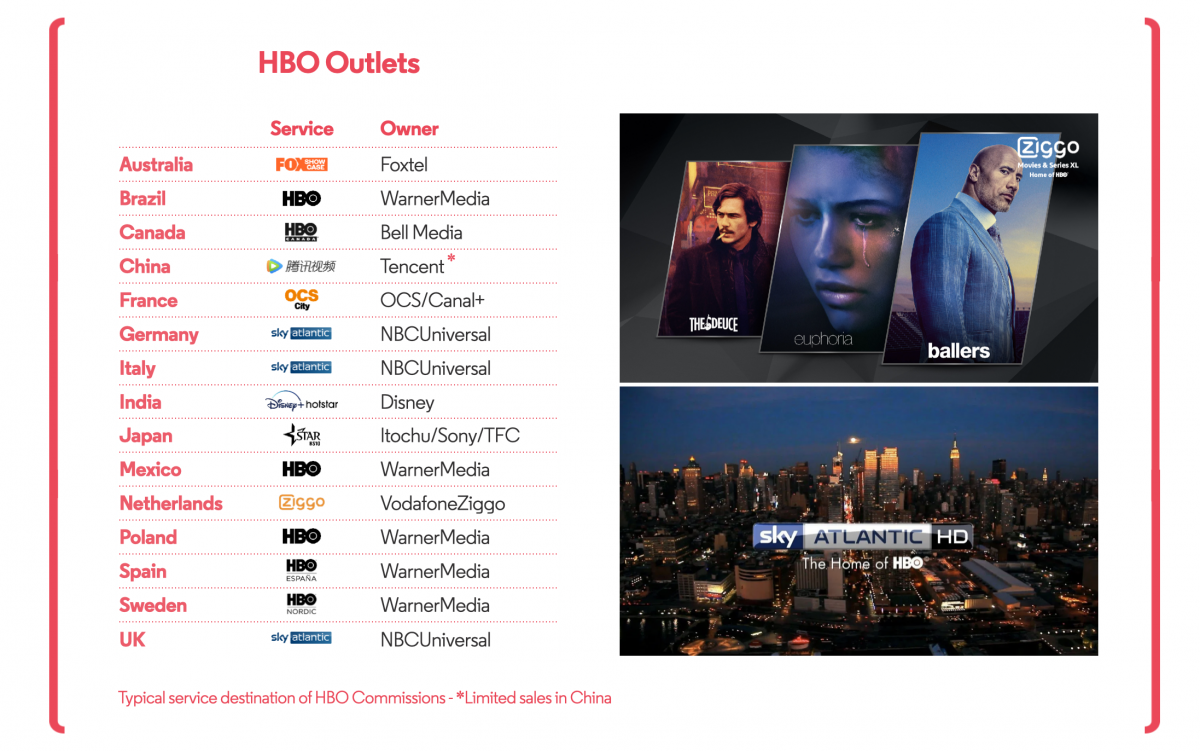 International Markets HBO Homes