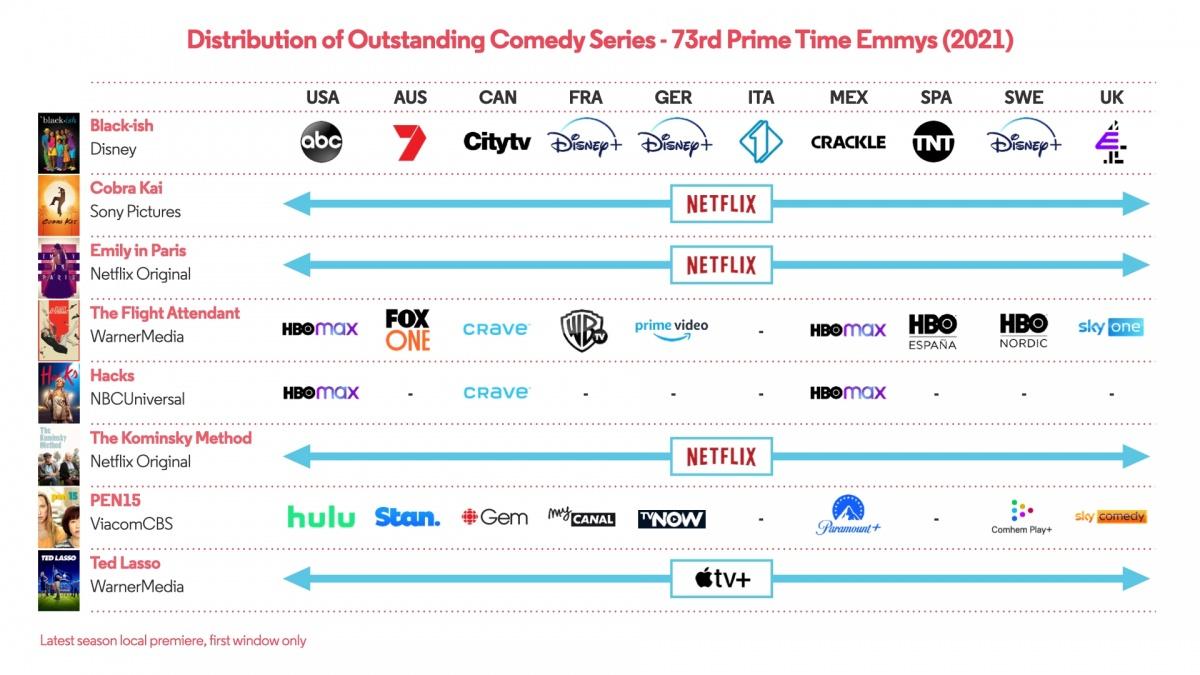 Emmy Comedy Distribution