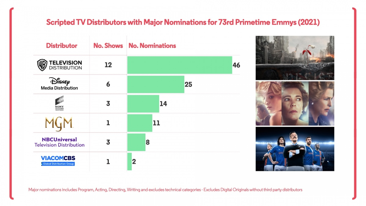 Emmy Distributors