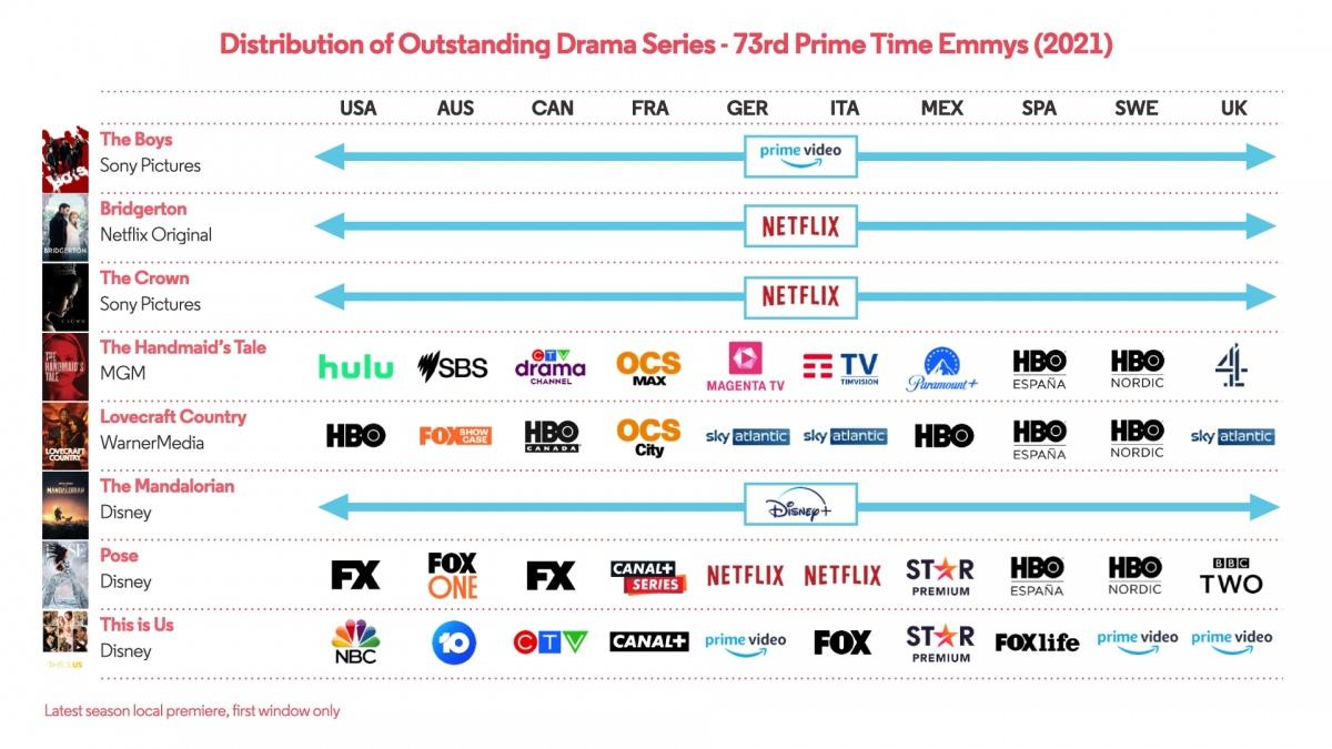 Emmy Drama Distribution