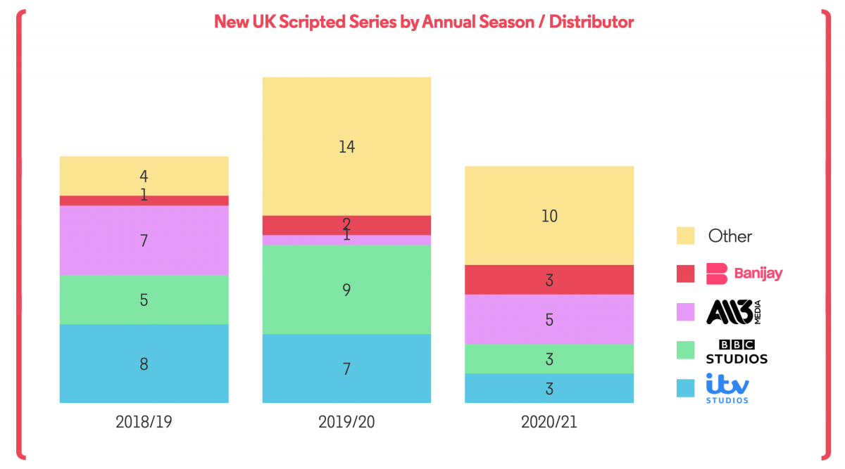 New UK Scripted by Season