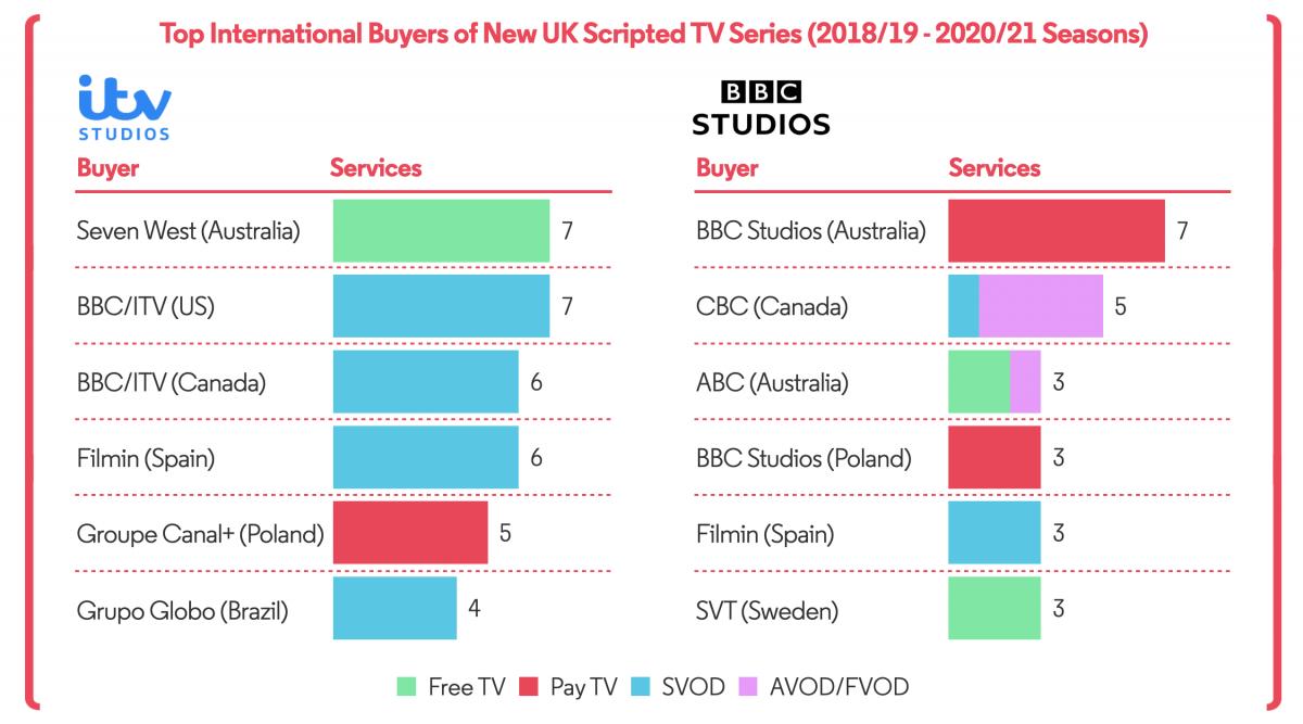 Top Buyers of UK TV Series