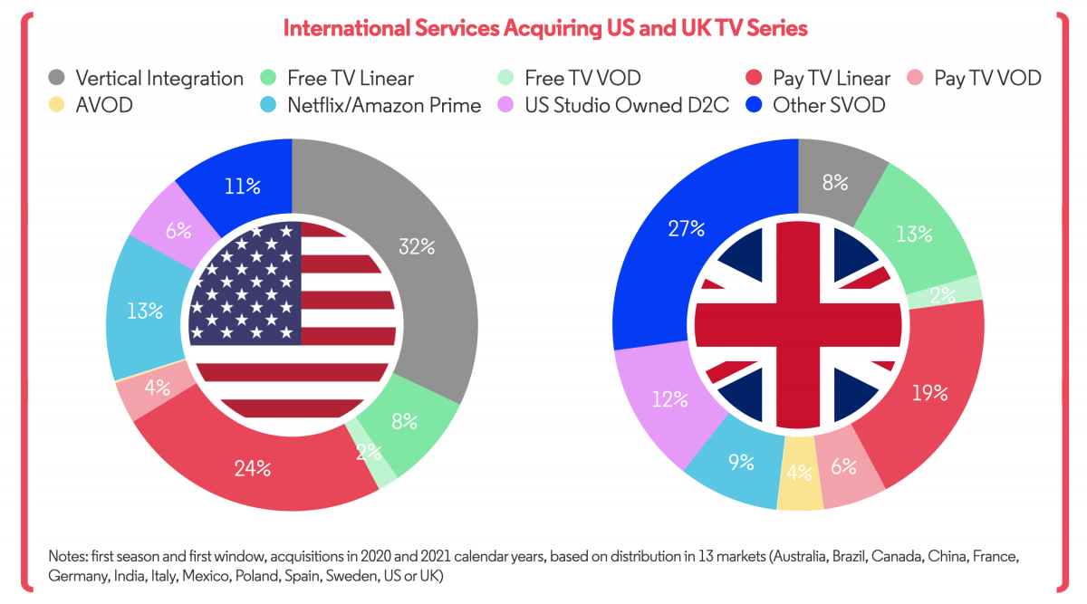 International Services Acquiring US and UK TV Shows